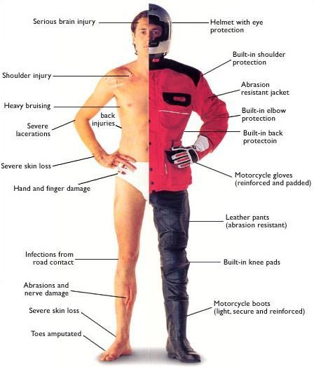 motosiklet kıyafetlerinin koruma etkisi