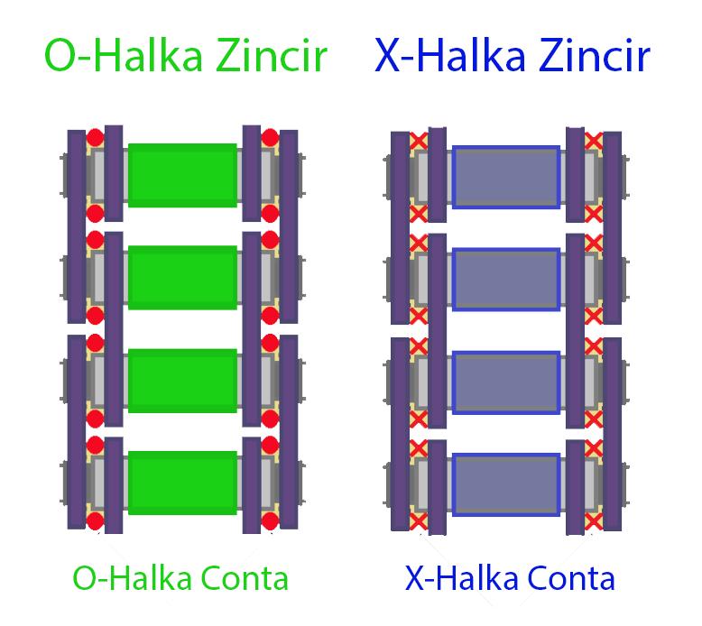 O-Ring X-Ring Zincir yapı