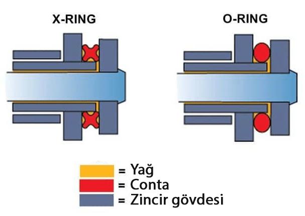 O-ring ve X-ring zincir - conta yandan görünüşleri